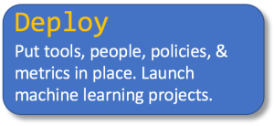 Deploy Put tools, people, policies, & metrics in place. Launch machine learning projects.